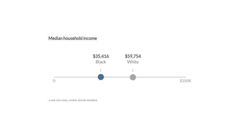 black-white-divide-median-income