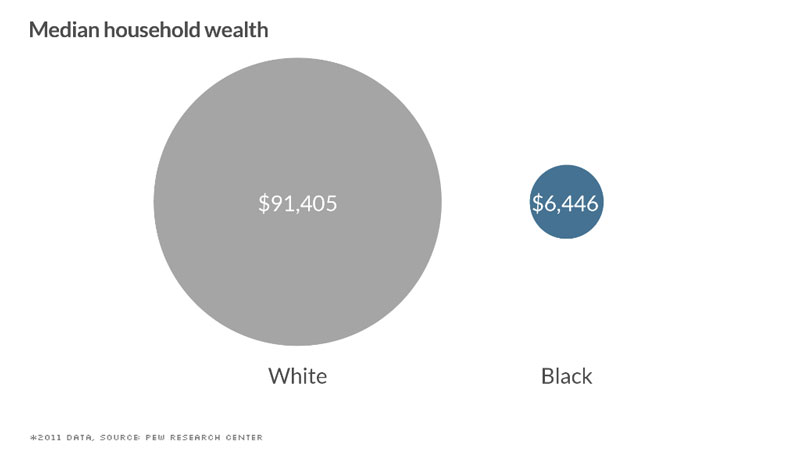black-white-divide-wealth